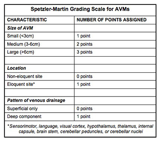 The Spetzler-Martin AVM scale looks quite simple right? There are additional percentages of prediction based on age that roughly tell when one's AVM can possibly rupture.